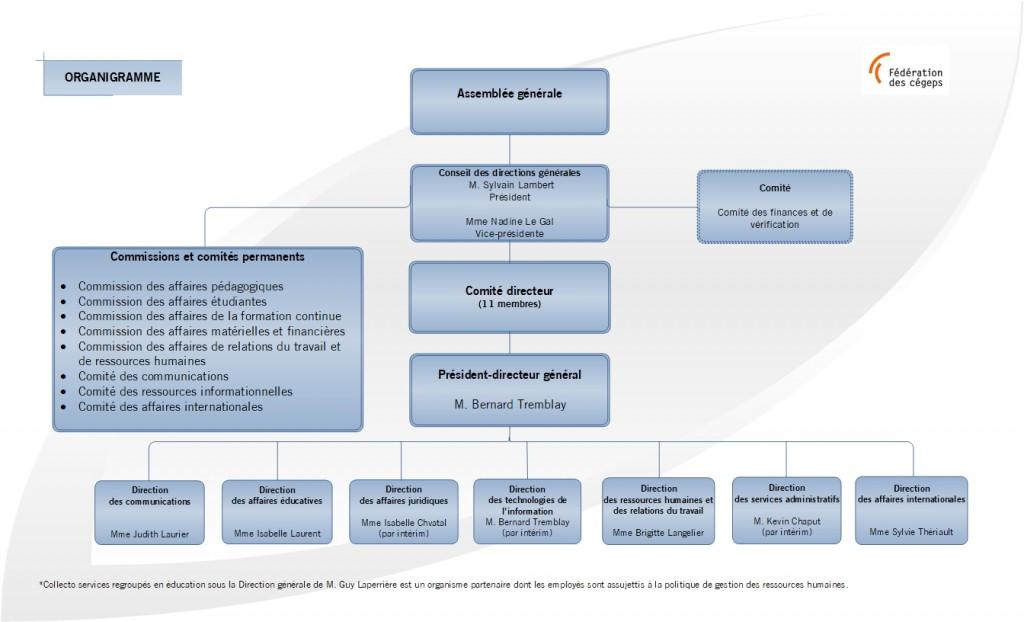 Organigramme Fédération des cégeps (2018_02_19)